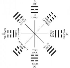 L'enseignement du Bouddha - Page 3 Trigrammes-feng-shui